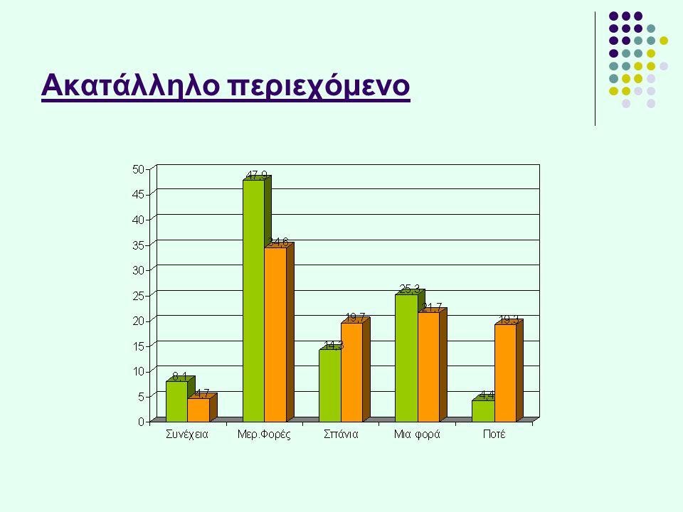 Παρενόχληση *στατιστικά στοιχεία του Tμήματος Δίωξης Hλεκτρονικού Eγκλήματος της Aσφάλειας Aττικής