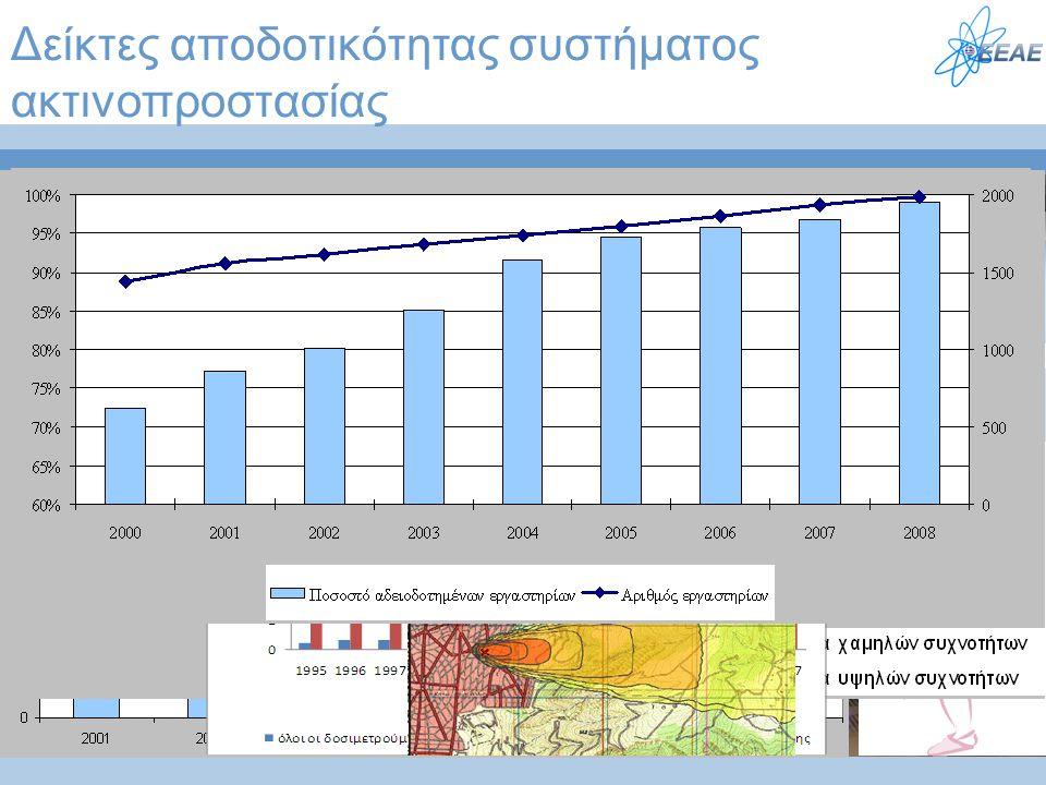 Δείκτες αποδοτικότητας συστήματος ακτινοπροστασίας ΜΜηδενικός αριθμός ατυχημάτων με ακτινοβολίες ΔΔόσεις των εργαζομένων σε επίπεδα υποπολλαπλάσια