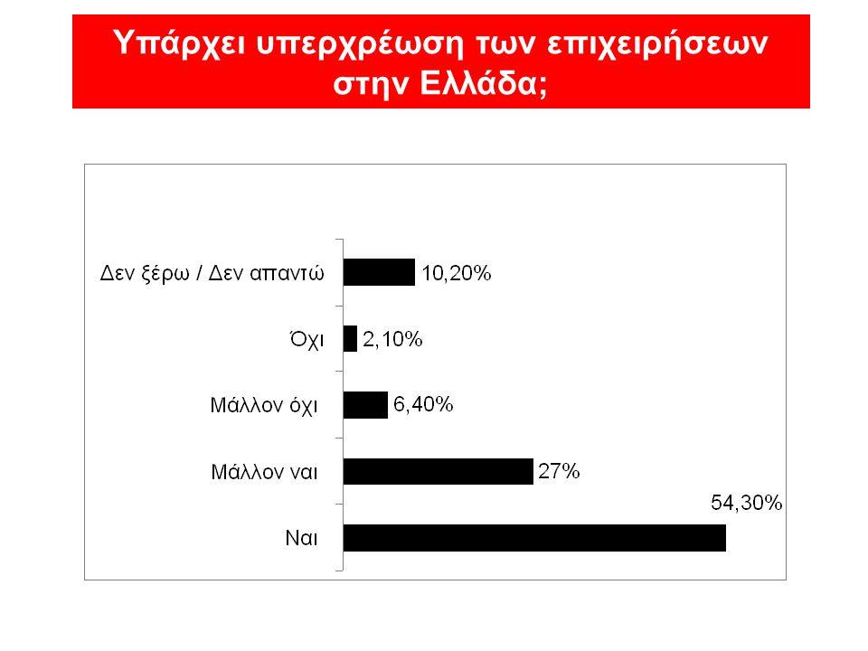 Υπάρχει υπερχρέωση των επιχειρήσεων στην Ελλάδα;