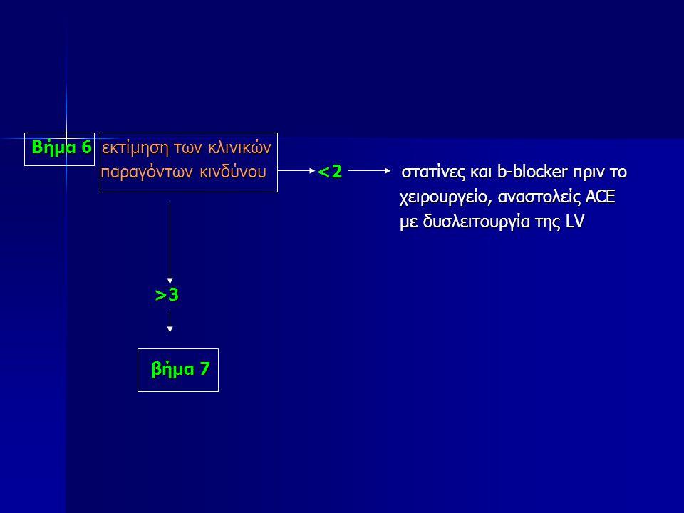 Βήμα 6 εκτίμηση των κλινικών παραγόντων κινδύνου <2 στατίνες και b-blocker πριν το παραγόντων κινδύνου <2 στατίνες και b-blocker πριν το χειρουργείο,