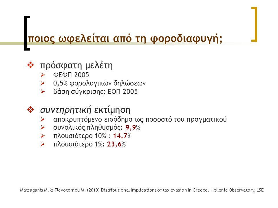 ποιος ωφελείται από τη φοροδιαφυγή;  πρόσφατη μελέτη  ΦΕΦΠ 2005  0,5% φορολογικών δηλώσεων  βάση σύγκρισης: ΕΟΠ 2005  συντηρητική εκτίμηση  αποκ