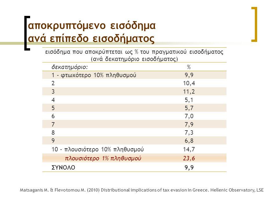 αποκρυπτόμενο εισόδημα ανά επίπεδο εισοδήματος εισόδημα που αποκρύπτεται ως % του πραγματικού εισοδήματος (ανά δεκατημόριο εισοδήματος) δεκατημόριο:% 1 - φτωχότερο 10% πληθυσμού9,9 210,4 311,2 45,1 55,7 67,0 77,9 87,3 96,8 10 - πλουσιότερο 10% πληθυσμού14,7 πλουσιότερο 1% πληθυσμού23,6 ΣΥΝΟΛΟ9,9 Matsaganis M.