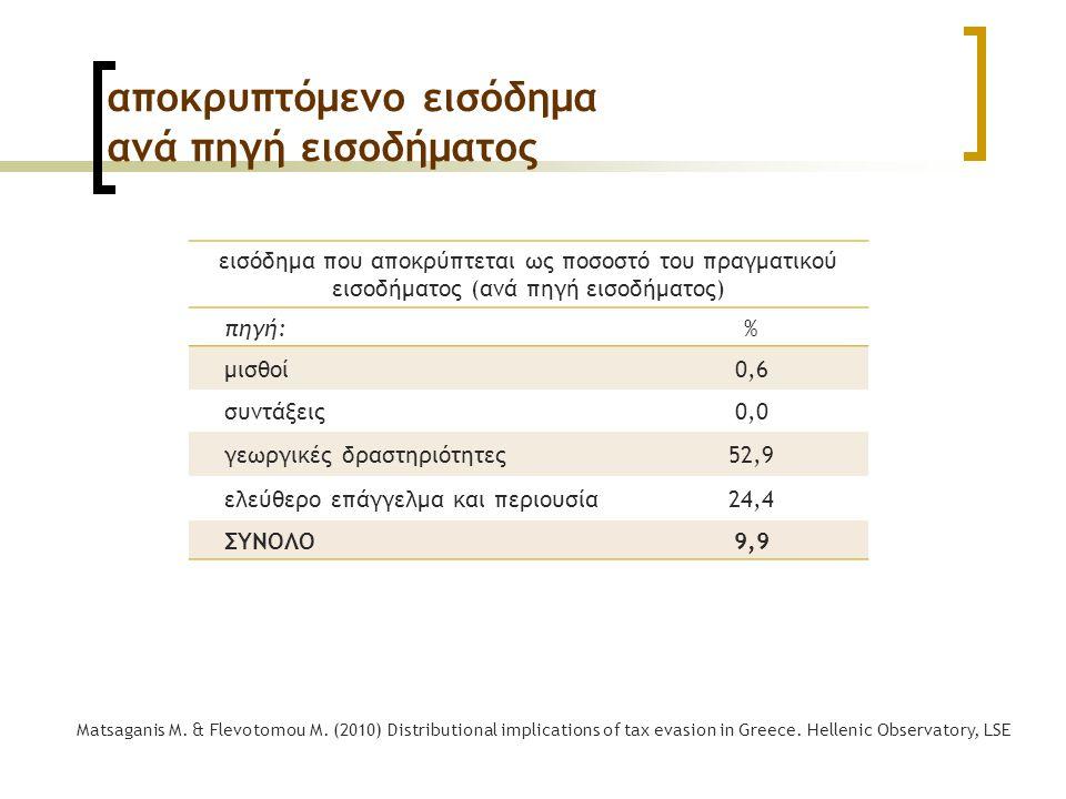 αποκρυπτόμενο εισόδημα ανά πηγή εισοδήματος εισόδημα που αποκρύπτεται ως ποσοστό του πραγματικού εισοδήματος (ανά πηγή εισοδήματος) πηγή:% μισθοί0,6 συντάξεις0,0 γεωργικές δραστηριότητες52,9 ελεύθερο επάγγελμα και περιουσία24,4 ΣΥΝΟΛΟ9,9 Matsaganis M.