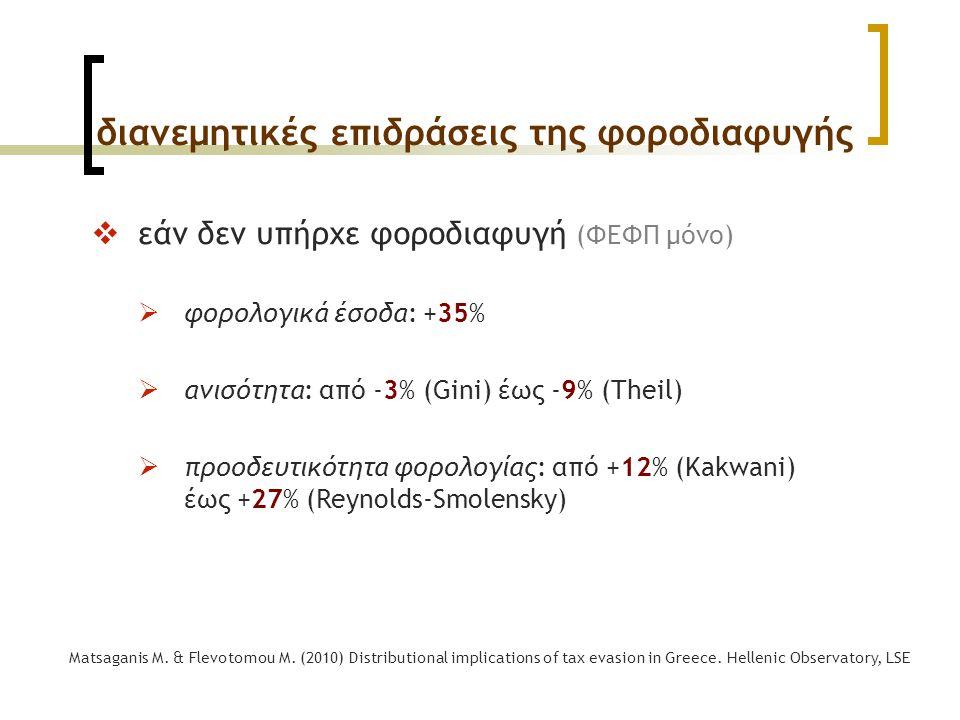διανεμητικές επιδράσεις της φοροδιαφυγής Matsaganis M. & Flevotomou M. (2010) Distributional implications of tax evasion in Greece. Hellenic Observato