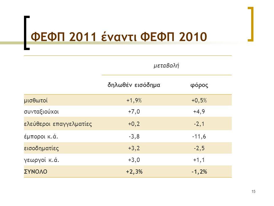 15 ΦΕΦΠ 2011 έναντι ΦΕΦΠ 2010 μεταβολή δηλωθέν εισόδημαφόρος μισθωτοί+1,9%+0,5% συνταξιούχοι+7,0+4,9 ελεύθεροι επαγγελματίες+0,2-2,1 έμποροι κ.ά.-3,8-11,6 εισοδηματίες+3,2-2,5 γεωργοί κ.ά.+3,0+1,1 ΣΥΝΟΛO+2,3%-1,2%
