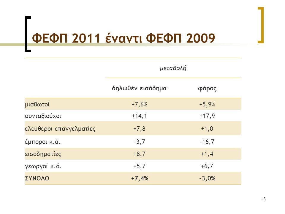 16 ΦΕΦΠ 2011 έναντι ΦΕΦΠ 2009 μεταβολή δηλωθέν εισόδημαφόρος μισθωτοί+7,6%+5,9% συνταξιούχοι+14,1+17,9 ελεύθεροι επαγγελματίες+7,8+1,0 έμποροι κ.ά.-3,7-16,7 εισοδηματίες+8,7+1,4 γεωργοί κ.ά.+5,7+6,7 ΣΥΝΟΛO+7,4%-3,0%
