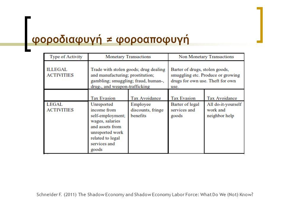 φοροδιαφυγή ≠ φοροαποφυγή Schneider F. (2011) The Shadow Economy and Shadow Economy Labor Force: What Do We (Not) Know?