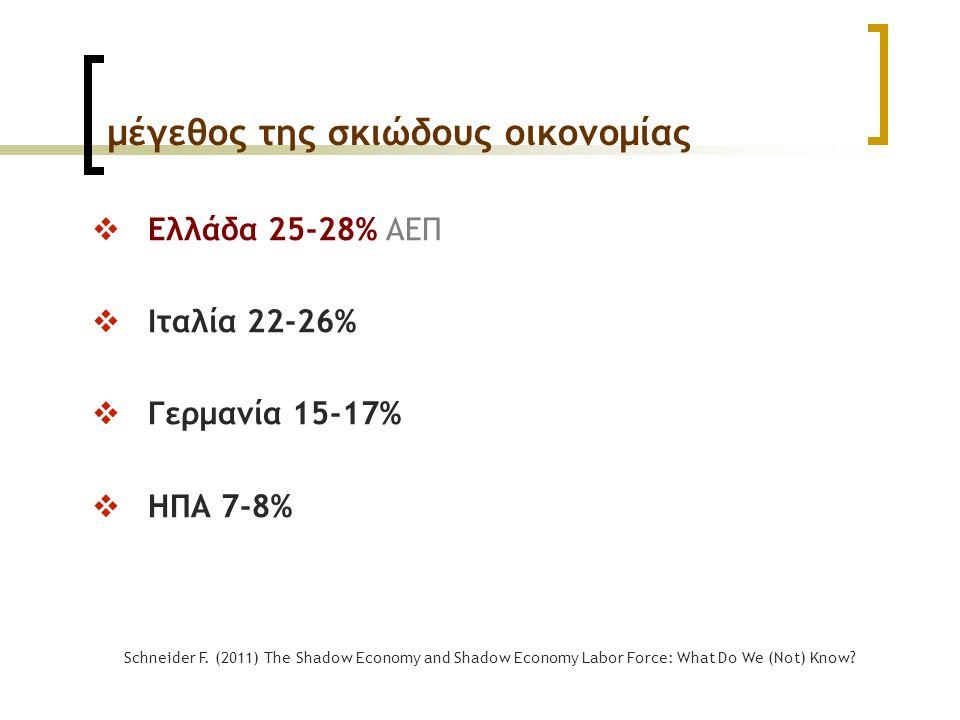 μέγεθος της σκιώδους οικονομίας  Ελλάδα 25-28% ΑΕΠ  Ιταλία 22-26%  Γερμανία 15-17%  ΗΠΑ 7-8% Schneider F. (2011) The Shadow Economy and Shadow Eco
