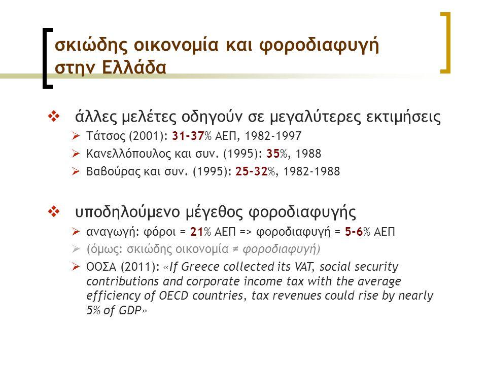 σκιώδης οικονομία και φοροδιαφυγή στην Ελλάδα  άλλες μελέτες οδηγούν σε μεγαλύτερες εκτιμήσεις  Τάτσος (2001): 31-37% ΑΕΠ, 1982-1997  Κανελλόπουλος και συν.