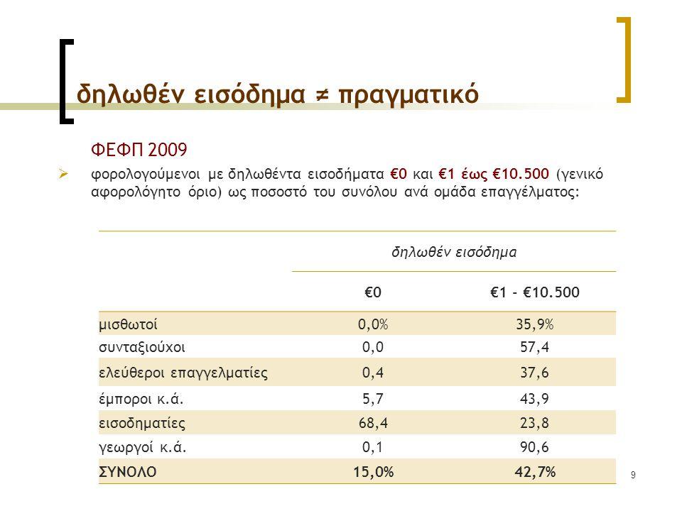 9 δηλωθέν εισόδημα ≠ πραγματικό ΦΕΦΠ 2009  φορολογούμενοι με δηλωθέντα εισοδήματα €0 και €1 έως €10.500 (γενικό αφορολόγητο όριο) ως ποσοστό του συνόλου ανά ομάδα επαγγέλματος: δηλωθέν εισόδημα €0€1 - €10.500 μισθωτοί0,0%35,9% συνταξιούχοι0,057,4 ελεύθεροι επαγγελματίες0,437,6 έμποροι κ.ά.5,743,9 εισοδηματίες68,423,8 γεωργοί κ.ά.0,190,6 ΣΥΝΟΛO15,0%42,7%