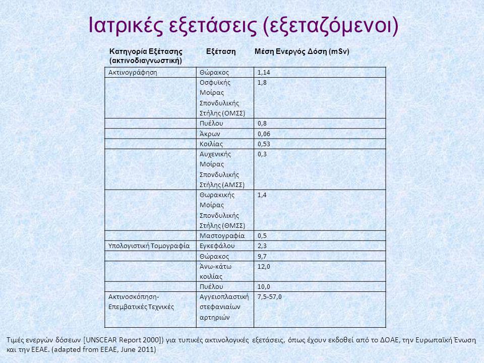 Ιατρικές εξετάσεις (εξεταζόμενοι) ΑκτινογράφησηΘώρακος1,14 Οσφυϊκής Μοίρας Σπονδυλικής Στήλης (ΟΜΣΣ) 1,8 Πυέλου0,8 Άκρων0,06 Κοιλίας0,53 Αυχενικής Μοίρας Σπονδυλικής Στήλης (ΑΜΣΣ) 0,3 Θωρακικής Μοίρας Σπονδυλικής Στήλης (ΘΜΣΣ) 1,4 Μαστογραφία0,5 Υπολογιστική ΤομογραφίαΕγκεφάλου2,3 Θώρακος9,7 Άνω-κάτω κοιλίας 12,0 Πυέλου10,0 Ακτινοσκόπηση- Επεμβατικές Τεχνικές Αγγειοπλαστική στεφανιαίων αρτηριών 7,5-57,0 Τιμές ενεργών δόσεων [UNSCEAR Report 2000]) για τυπικές ακτινολογικές εξετάσεις, όπως έχουν εκδοθεί από το ΔΟΑΕ, την Ευρωπαϊκή Ένωση και την ΕΕΑΕ.