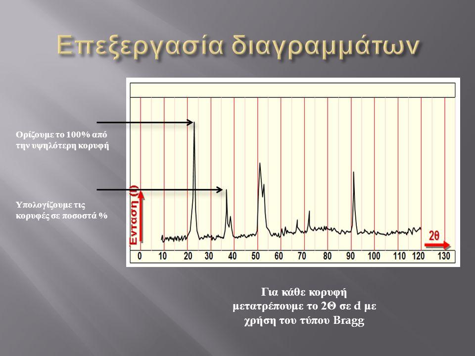 Ορίζουμε το 100% από την υψηλότερη κορυφή Υπολογίζουμε τις κορυφές σε ποσοστά % Για κάθε κορυφή μετατρέπουμε το 2 Θ σε d με χρήση του τύπου Bragg
