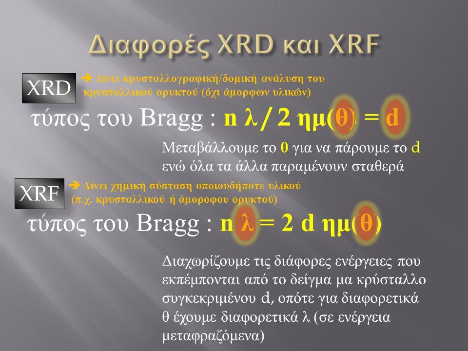 τύπος του Bragg : n λ / 2 ημ ( θ ) = d τύπος του Bragg : n λ = 2 d ημ ( θ ) XRD XRF Μεταβάλλουμε το θ για να πάρουμε το d ενώ όλα τα άλλα παραμένουν σταθερά Διαχωρίζουμε τις διάφορες ενέργειες που εκπέμπονται από το δείγμα μα κρύσταλλο συγκεκριμένου d, οπότε για διαφορετικά θ έχουμε διαφορετικά λ ( σε ενέργεια μεταφραζόμενα )  Δίνει κρυσταλλογραφική / δομική ανάλυση του κρυσταλλικού ορυκτού ( όχι άμορφων υλικών )  Δίνει χημική σύσταση οποιουδήποτε υλικού ( π.