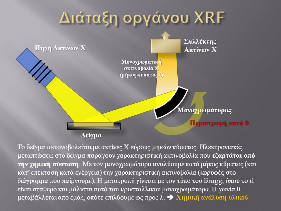 Πηγή Ακτίνων Χ Μονοχρωμάτορας Δείγμα Συλλέκτης Ακτίνων Χ Μονοχρωματική ακτινοβολία Χ ( μήκος κύματος λ ) Περιστροφή κατά θ Το δείγμα ακτονοβολείται με ακτίνες Χ εύρους μηκών κύματος.