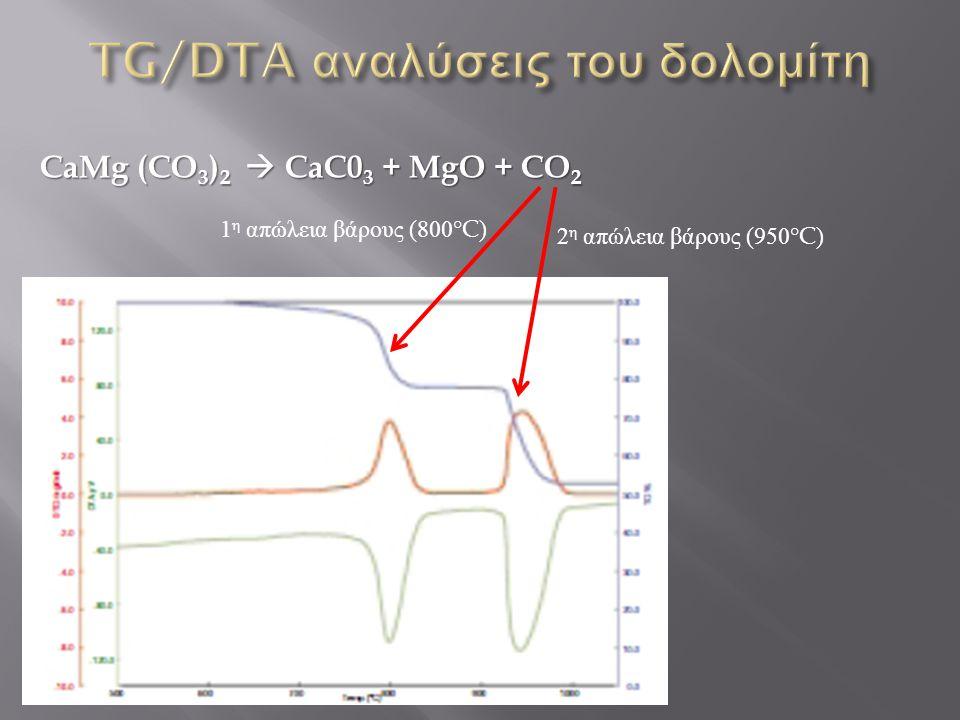 CaMg (CO 3 ) 2  CaC0 3 + MgO + CO 2 1 η απώλεια βάρους (800°C) 2 η απώλεια βάρους (950°C)