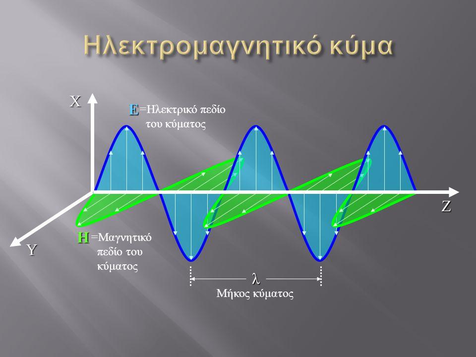 ΖΧΥ Ε Η λ = Ηλεκτρικό πεδίο του κύματος = Μαγνητικό πεδίο του κύματος Μήκος κύματος