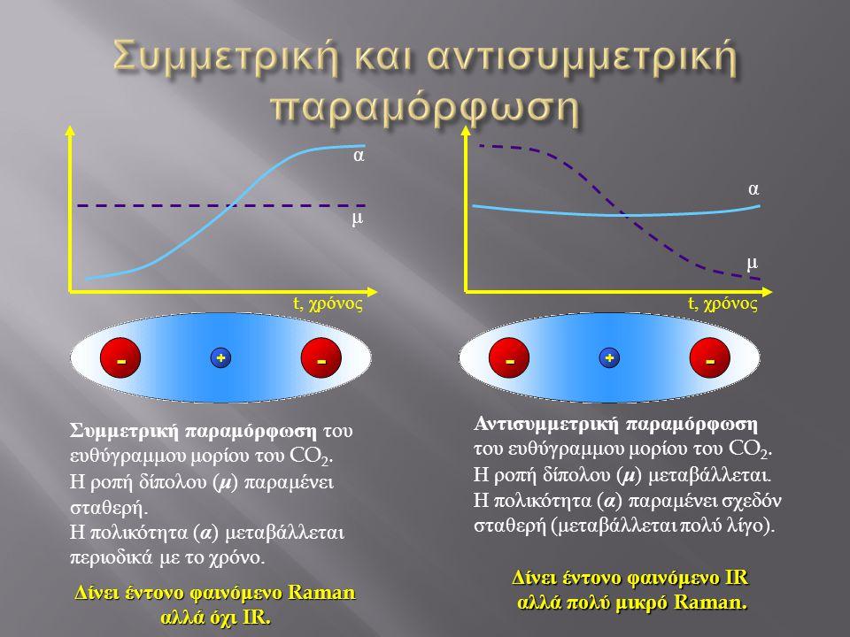 μ α t, χρόνος μ α Συμμετρική παραμόρφωση του ευθύγραμμου μορίου του CO 2.