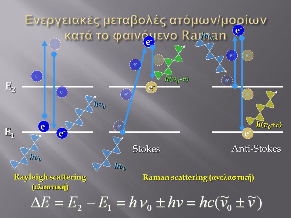 e-e-e-e- e-e- e-e- E1E1E1E1 E2E2E2E2 e-e-e-e- hv 0 Anti-Stokes e-e-e-e- e-e- e-e- e-e- e-e- Stokes e-e-e-e- e-e- e-e- e-e- e-e- e-e- e-e- e-e-e-e- Rayleigh scattering ( ελαστική ) Raman scattering ( ανελαστική ) hv 0 h(v 0 - v) h(v 0 + v)