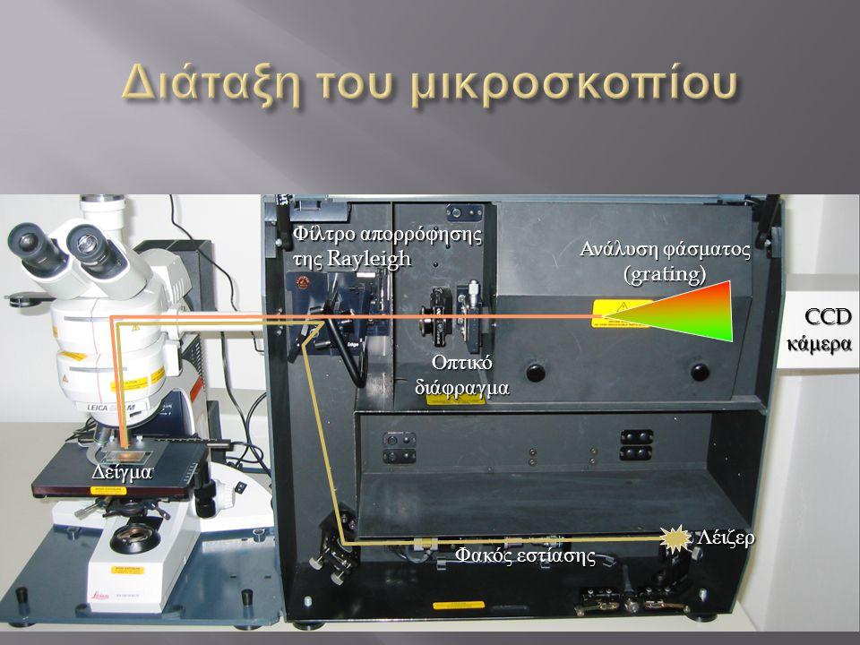 Φακός εστίασης Λέιζερ Φίλτρο απορρόφησης της Rayleigh Οπτικό διάφραγμα Ανάλυση φάσματος (grating) CCD κάμερα Δείγμα