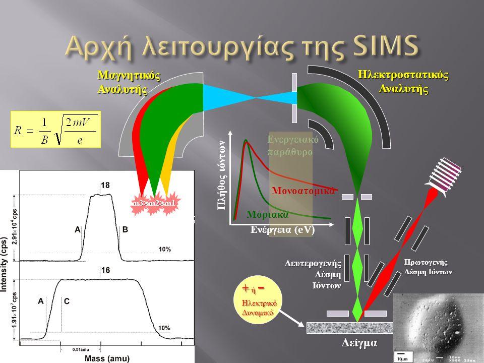 m3>m2>m1 Μαγνητικός Αναλυτής Ηλεκτροστατικός Αναλυτής Πρωτογενής Δέσμη Ιόντων Δευτερογενής Δέσμη Ιόντων Δείγμα Δείγμα Συλλέκτες Ενέργεια (eV) Πλήθος ιόντων Ενεργειακό παράθυρο Μοριακά Μονοατομικά + ή - Ηλεκτρικό Δυναμικό