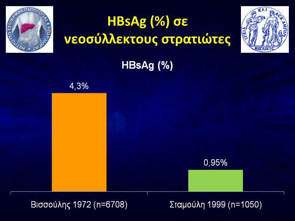 HBsAg (%) σε νεοσύλλεκτους στρατιώτες