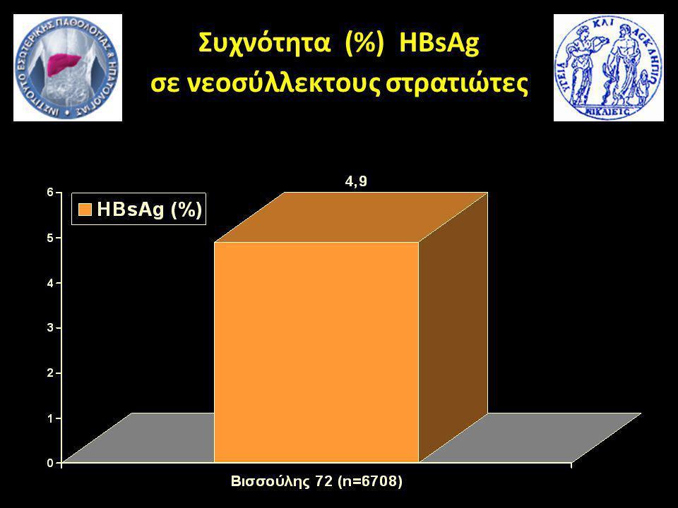 Συχνότητα (%) HBsAg σε νεοσύλλεκτους στρατιώτες