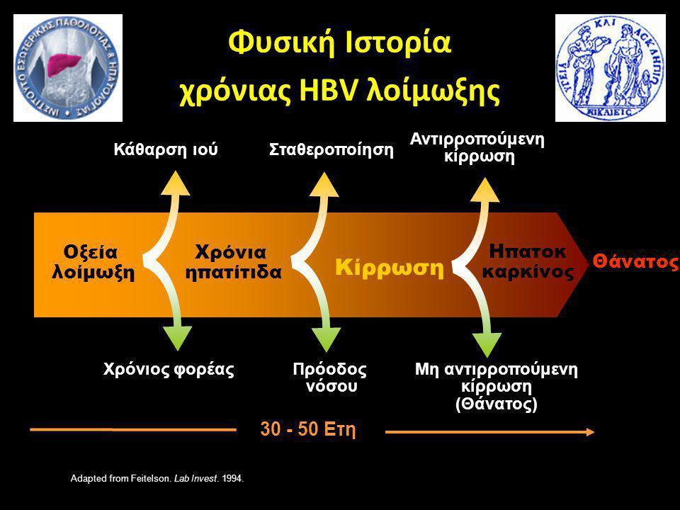 Φυσική Ιστορία χρόνιας HBV λοίμωξης Οξεία λοίμωξη Χρόνιος φορέας Κάθαρση ιού 30 - 50 Ετη Χρόνια ηπατίτιδα Σταθεροποίηση Πρόοδος νόσου Κίρρωση Αντιρροπούμενη κίρρωση Ηπατοκ καρκίνος Θάνατος Adapted from Feitelson.