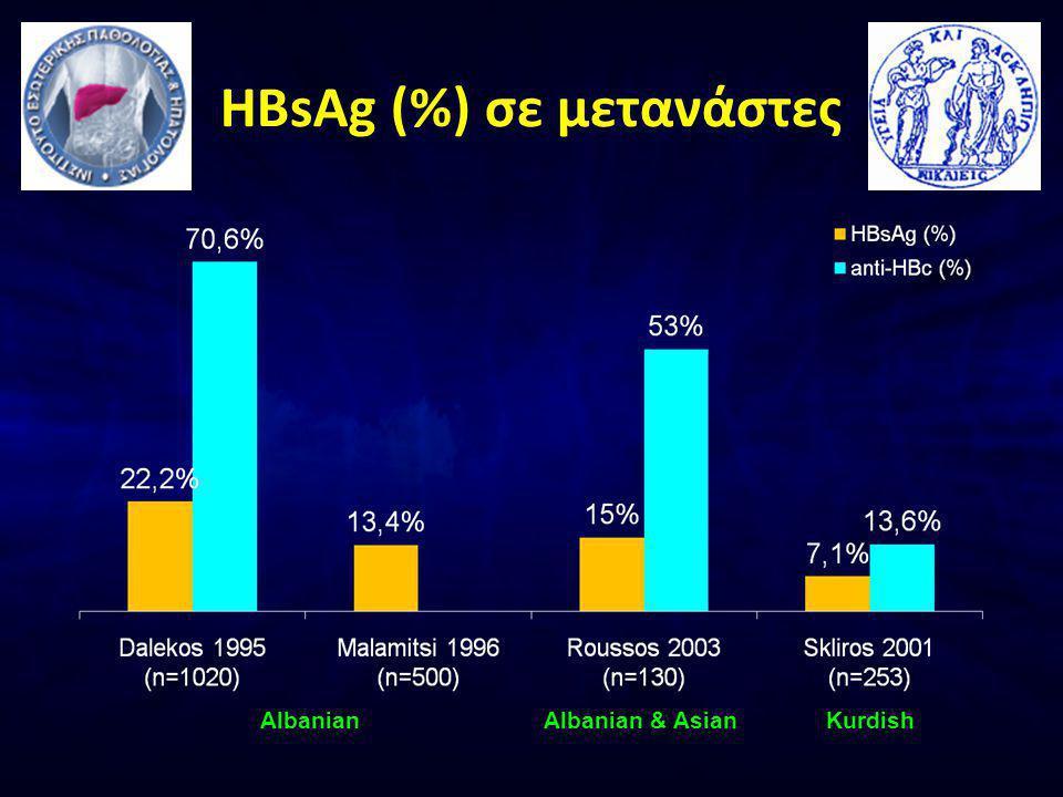 HBsAg (%) σε μετανάστες AlbanianAlbanian & AsianKurdish