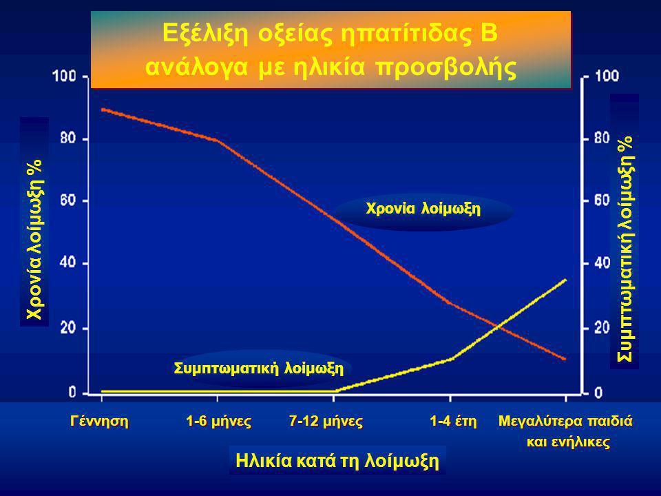 Χρονία λοίμωξη % Γέννηση 1-6 μήνες 7-12 μήνες 1-4 έτη Μεγαλύτερα παιδιά και ενήλικες Μεγαλύτερα παιδιά και ενήλικες Ηλικία κατά τη λοίμωξη Χρονία λοίμωξη Συμπτωματική λοίμωξη Συμπτωματική λοίμωξη % Εξέλιξη οξείας ηπατίτιδας Β ανάλογα με ηλικία προσβολής Εξέλιξη οξείας ηπατίτιδας Β ανάλογα με ηλικία προσβολής