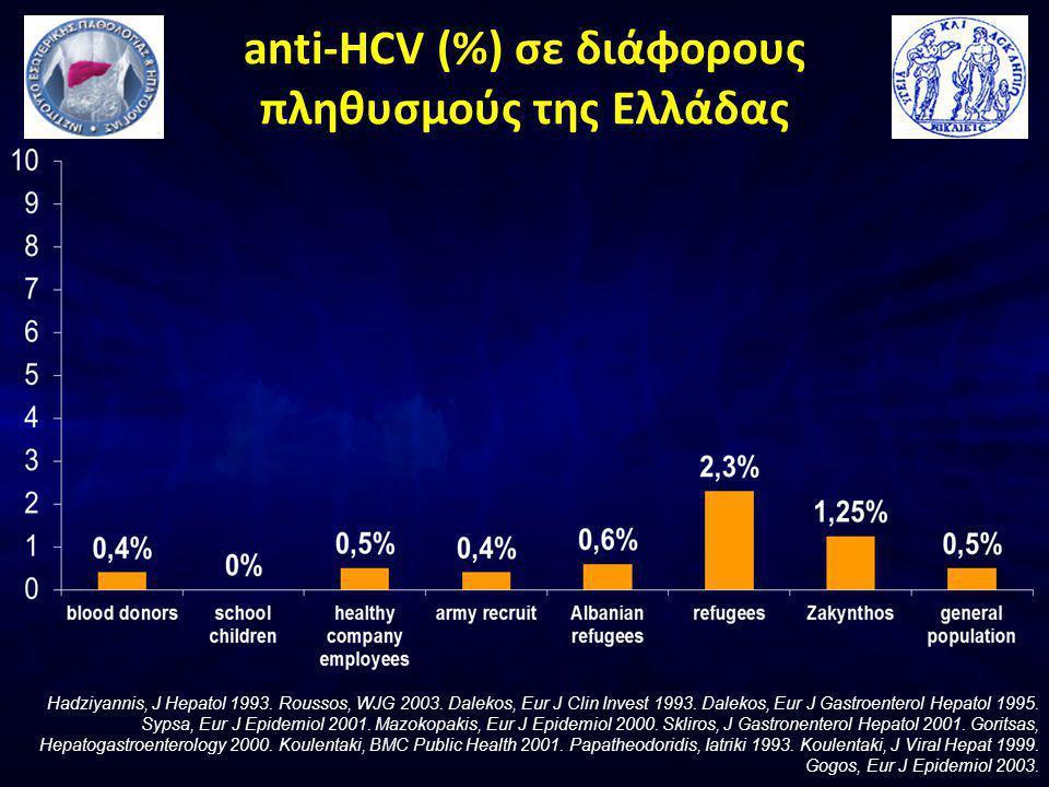 anti-HCV (%) σε διάφορους πληθυσμούς της Ελλάδας Hadziyannis, J Hepatol 1993.