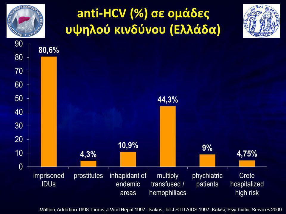 anti-HCV (%) σε ομάδες υψηλού κινδύνου (Ελλάδα) Malliori, Addiction 1998.