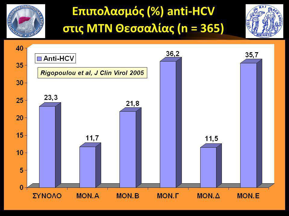 Επιπολασμός (%) anti-HCV στις ΜΤΝ Θεσσαλίας (n = 365) Rigopoulou et al, J Clin Virol 2005
