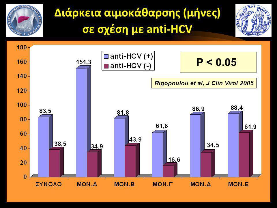 Διάρκεια αιμοκάθαρσης (μήνες) σε σχέση με anti-HCV Rigopoulou et al, J Clin Virol 2005 P < 0.05