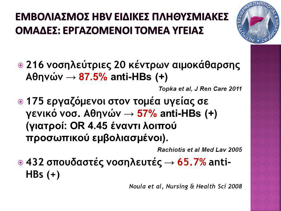  216 νοσηλεύτριες 20 κέντρων αιμοκάθαρσης Αθηνών → 87.5% anti-HBs (+) Topka et al, J Ren Care 2011  175 εργαζόμενοι στον τομέα υγείας σε γενικό νοσ.