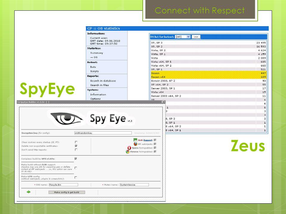 SpyEye Zeus
