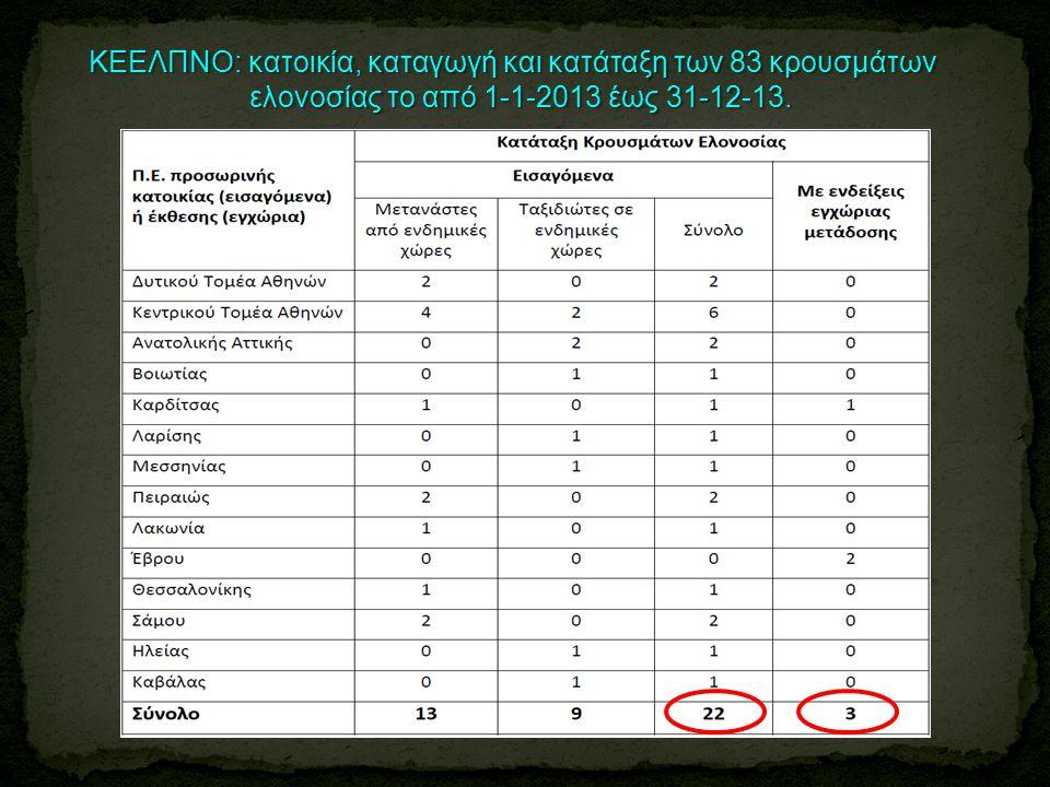 ΚΕΕΛΠΝΟ: κατοικία, καταγωγή και κατάταξη των 83 κρουσμάτων ελονοσίας το από 1-1-2013 έως 31-12-13. ελονοσίας το από 1-1-2013 έως 31-12-13.
