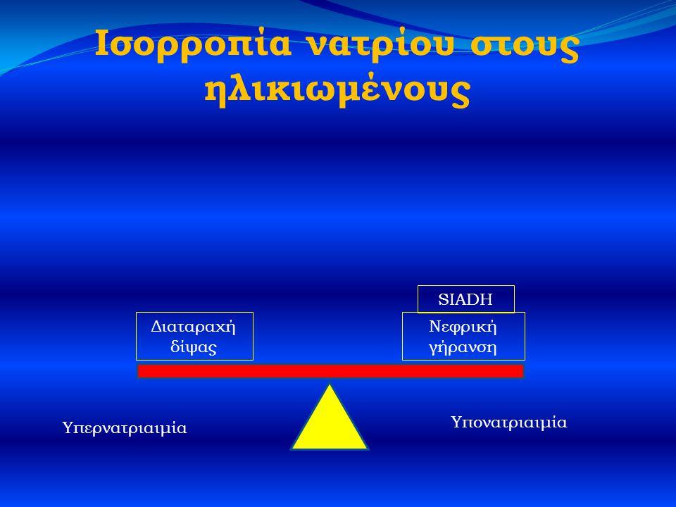 Ισορροπία νατρίου στους ηλικιωμένους Διαταραχή δίψας Νεφρική γήρανση SIADH Υπερνατριαιμία Υπονατριαιμία