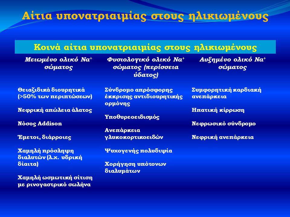 Αίτια υπονατριαιμίας στους ηλικιωμένους Κοινά αίτια υπονατριαιμίας στους ηλικιωμένους Μειωμένο ολικό Na + σώματος Φυσιολογικό ολικό Na + σώματος (περίσσεια ύδατος) Αυξημένο ολικό Na + σώματος Θειαζιδικά διουρητικά (>50% των περιπτώσεων) Νεφρική απώλεια άλατος Νόσος Addison Έμετοι, διάρροιες Χαμηλή πρόσληψη διαλυτών (λ.χ.