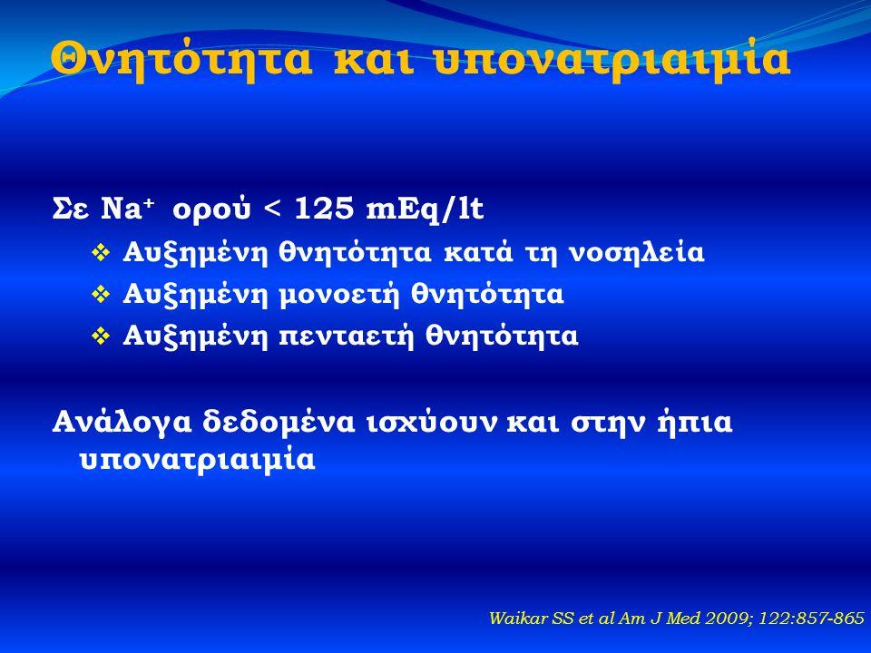 Θνητότητα και υπονατριαιμία Σε Na + ορού < 125 mEq/lt  Αυξημένη θνητότητα κατά τη νοσηλεία  Αυξημένη μονοετή θνητότητα  Αυξημένη πενταετή θνητότητα Ανάλογα δεδομένα ισχύουν και στην ήπια υπονατριαιμία Waikar SS et al Am J Med 2009; 122:857-865