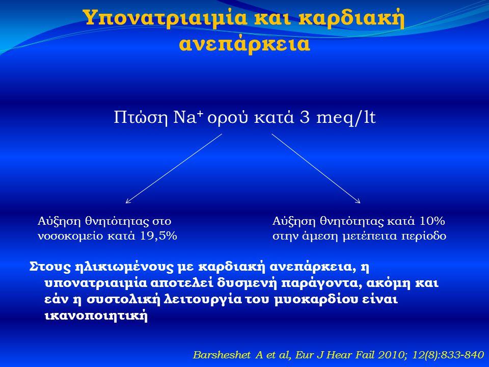 Υπονατριαιμία και καρδιακή ανεπάρκεια Πτώση Na + ορού κατά 3 meq/lt Στους ηλικιωμένους με καρδιακή ανεπάρκεια, η υπονατριαιμία αποτελεί δυσμενή παράγοντα, ακόμη και εάν η συστολική λειτουργία του μυοκαρδίου είναι ικανοποιητική Barsheshet A et al, Eur J Hear Fail 2010; 12(8):833-840 Αύξηση θνητότητας στο νοσοκομείο κατά 19,5% Αύξηση θνητότητας κατά 10% στην άμεση μετέπειτα περίοδο