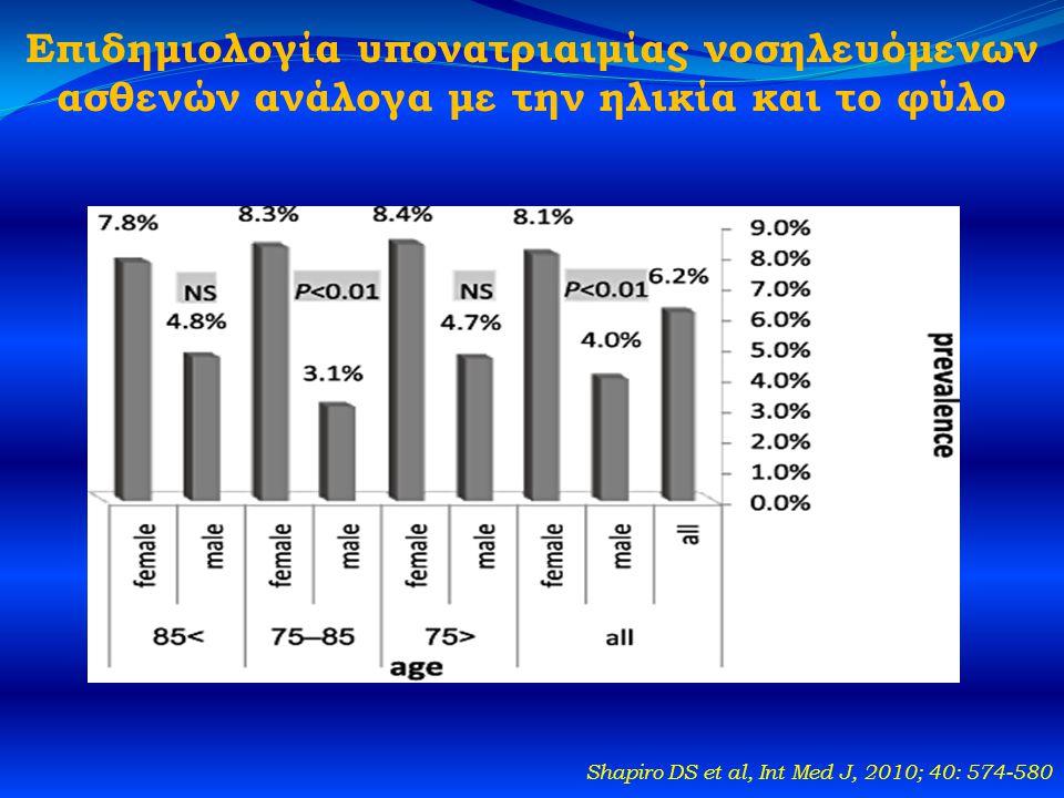 Επιδημιολογία υπονατριαιμίας νοσηλευόμενων ασθενών ανάλογα με την ηλικία και το φύλο Shapiro DS et al, Int Med J, 2010; 40: 574-580