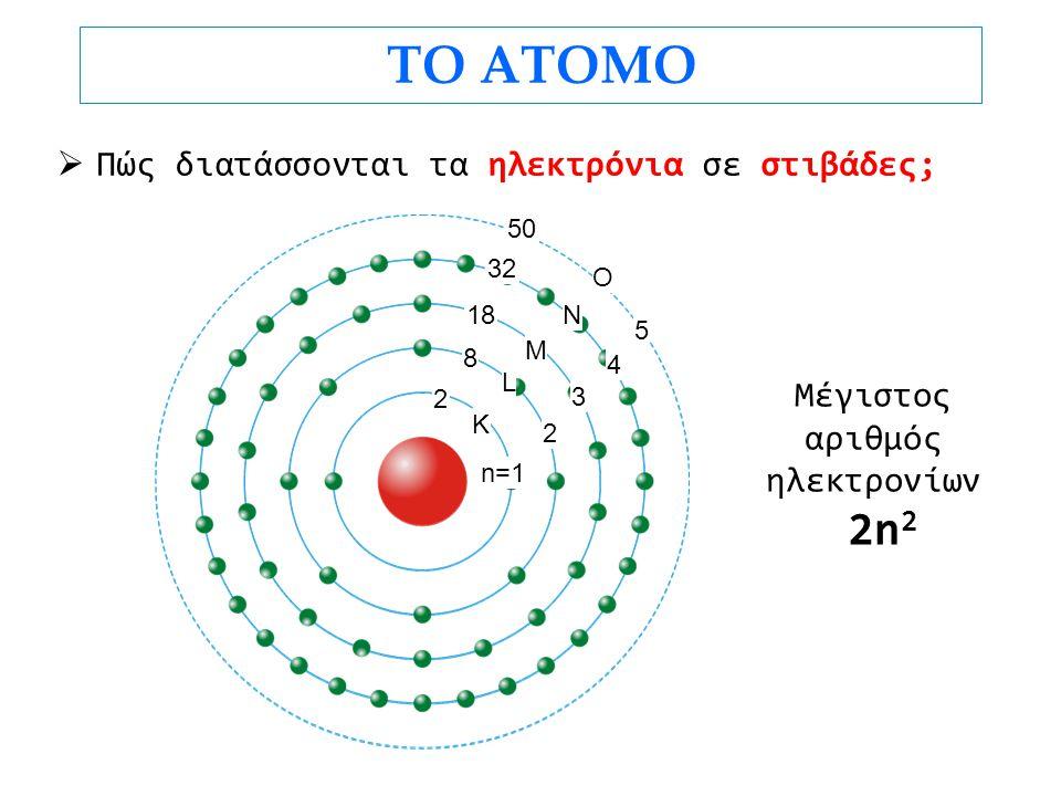 ΤΟ ΑΤΟΜΟ  Πώς διατάσσονται τα ηλεκτρόνια σε στιβάδες; Μέγιστος αριθμός ηλεκτρονίων 2n 2 K L M N O n=1 2 3 4 5 2 8 18 32 50