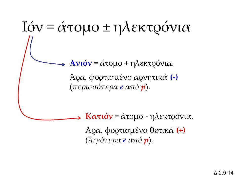 Ιόν = άτομο ± ηλεκτρόνια Ανιόν = άτομο + ηλεκτρόνια. Άρα, φορτισμένο αρνητικά (-) (περισσότερα e από p). Κατιόν = άτομο - ηλεκτρόνια. Άρα, φορτισμένο