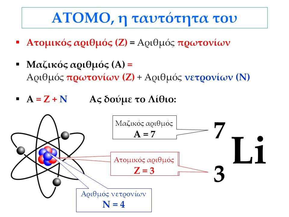 ΑΤΟΜΟ, η ταυτότητα του  Ατομικός αριθμός (Ζ) = Αριθμός πρωτονίων  Μαζικός αριθμός (Α) = Αριθμός πρωτονίων (Ζ) + Αριθμός νετρονίων (Ν)  A = Z + N Ας