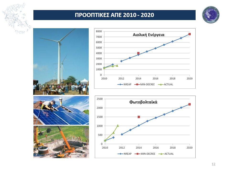 ΠΡΟΟΠΤΙΚΕΣ ΑΠΕ 2010 - 2020 Φ/Β 12