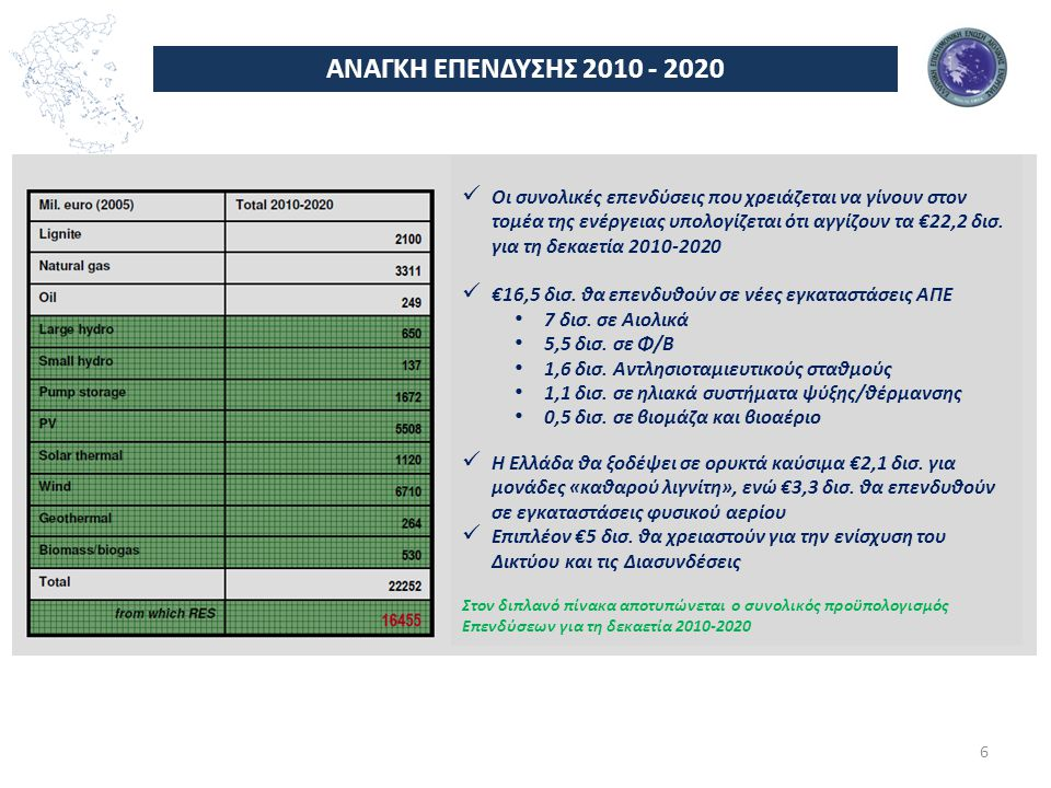 ΑΝΑΓΚΗ ΕΠΕΝΔΥΣΗΣ 2010 - 2020 6  Οι συνολικές επενδύσεις που χρειάζεται να γίνουν στον τομέα της ενέργειας υπολογίζεται ότι αγγίζουν τα €22,2 δισ.
