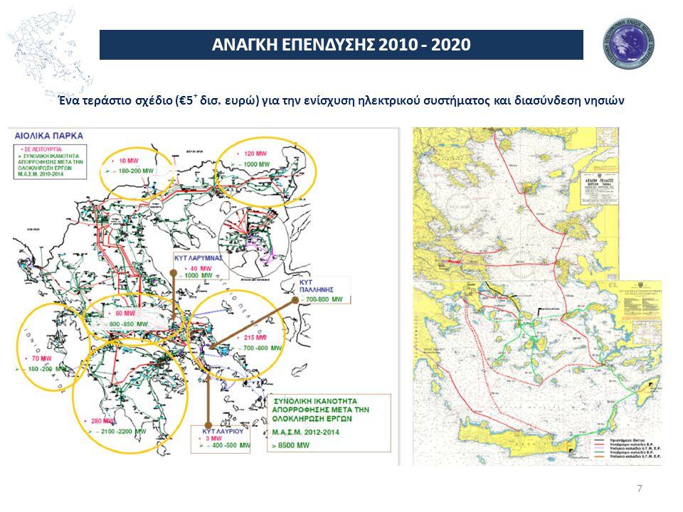 ΑΠΕ στην Ελλάδα στις 31.06.2012 Στόχος 2020 Στόχος 2014 Στόχος 2020 8 Αιολική Ενέργεια Φ/Β Σύνολο ΑΠΕ Με Όρους Σύνδεσης Με Άδεια Εγκατάσταση Με Σύμβαση Αγοροπωλησίας Σε λειτουργία