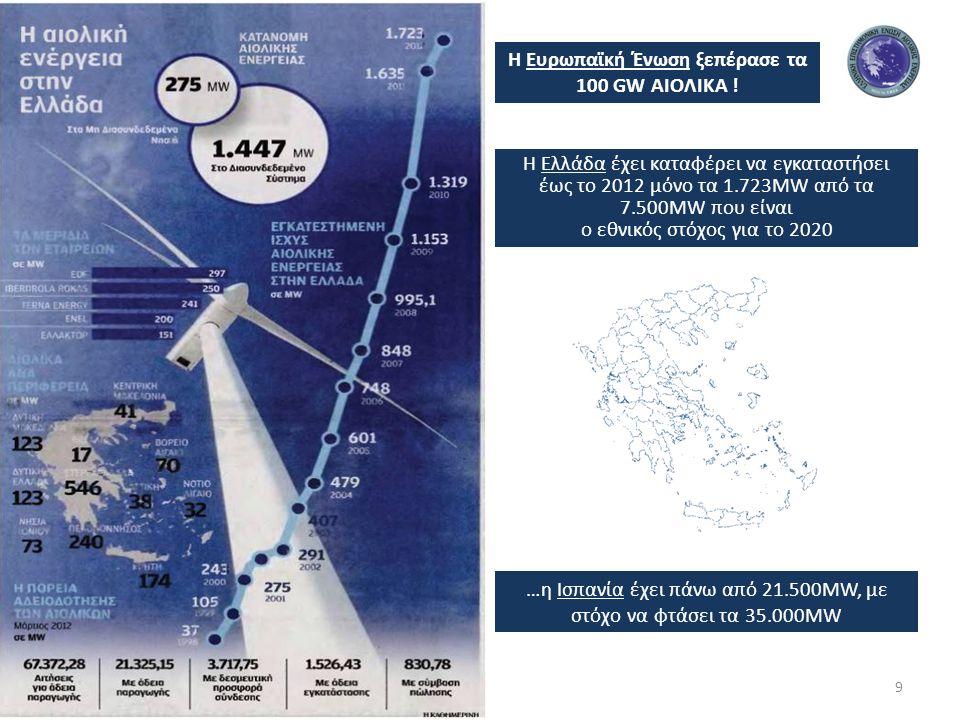Η Ευρωπαϊκή Ένωση ξεπέρασε τα 100 GW ΑΙΟΛΙΚΑ .