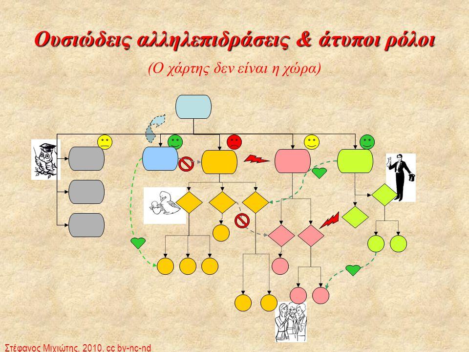 Ουσιώδεις αλληλεπιδράσεις & άτυποι ρόλοι (Ο χάρτης δεν είναι η χώρα) Στέφανος Μιχιώτης, 2010, cc by-nc-nd