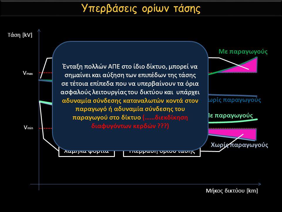 Υπερβάσεις ορίων τάσης V max V min Υπέρβαση ορίου τάσης Μήκος δικτύου [km] Τάση [kV] Υψηλά φορτία Χαμηλά φορτία Χωρίς παραγωγούς Με παραγωγούς Χωρίς π